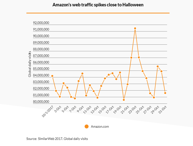 Amazon's web traffic spikes close to Halloween