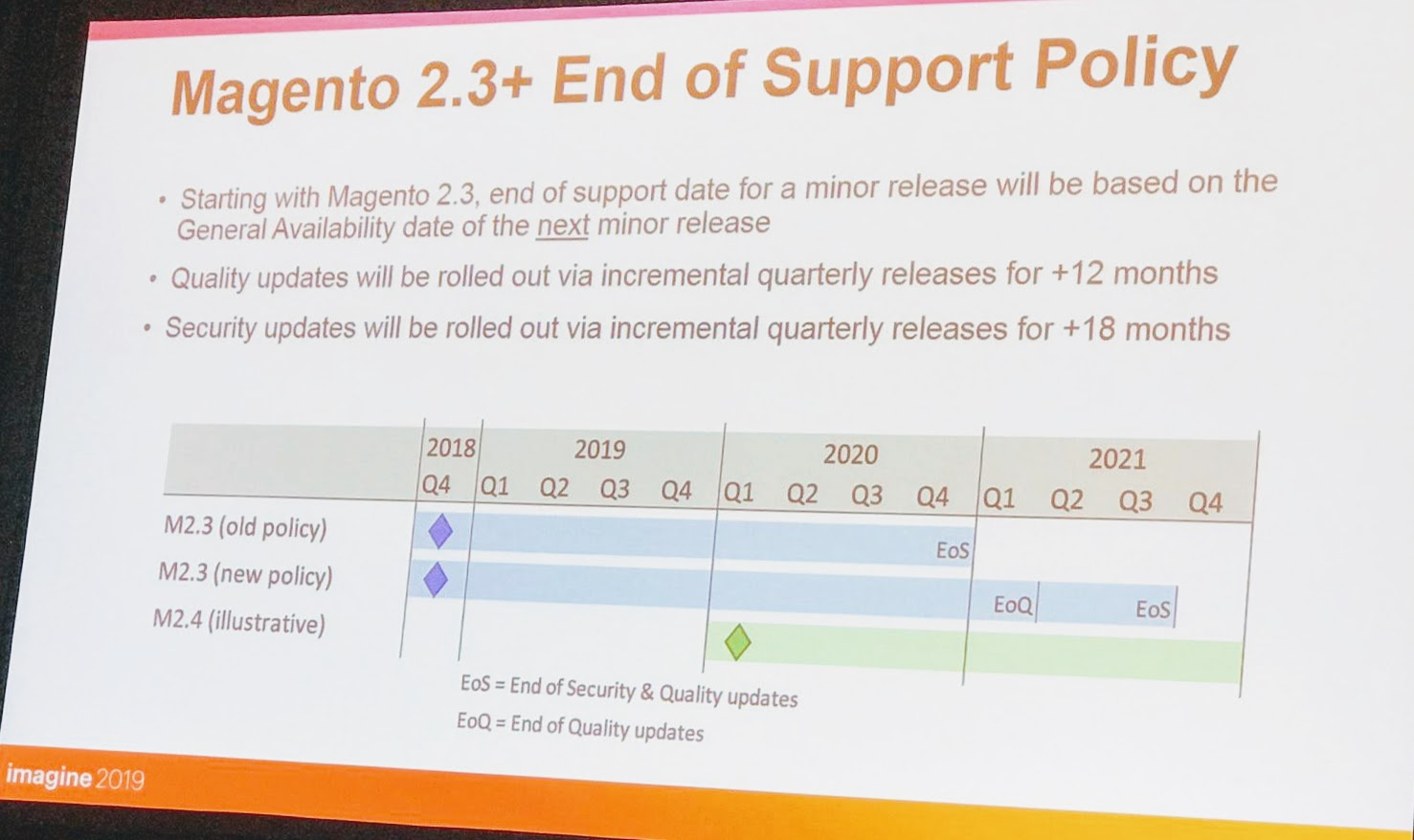 Magento 2.3.2 End of Support Policy