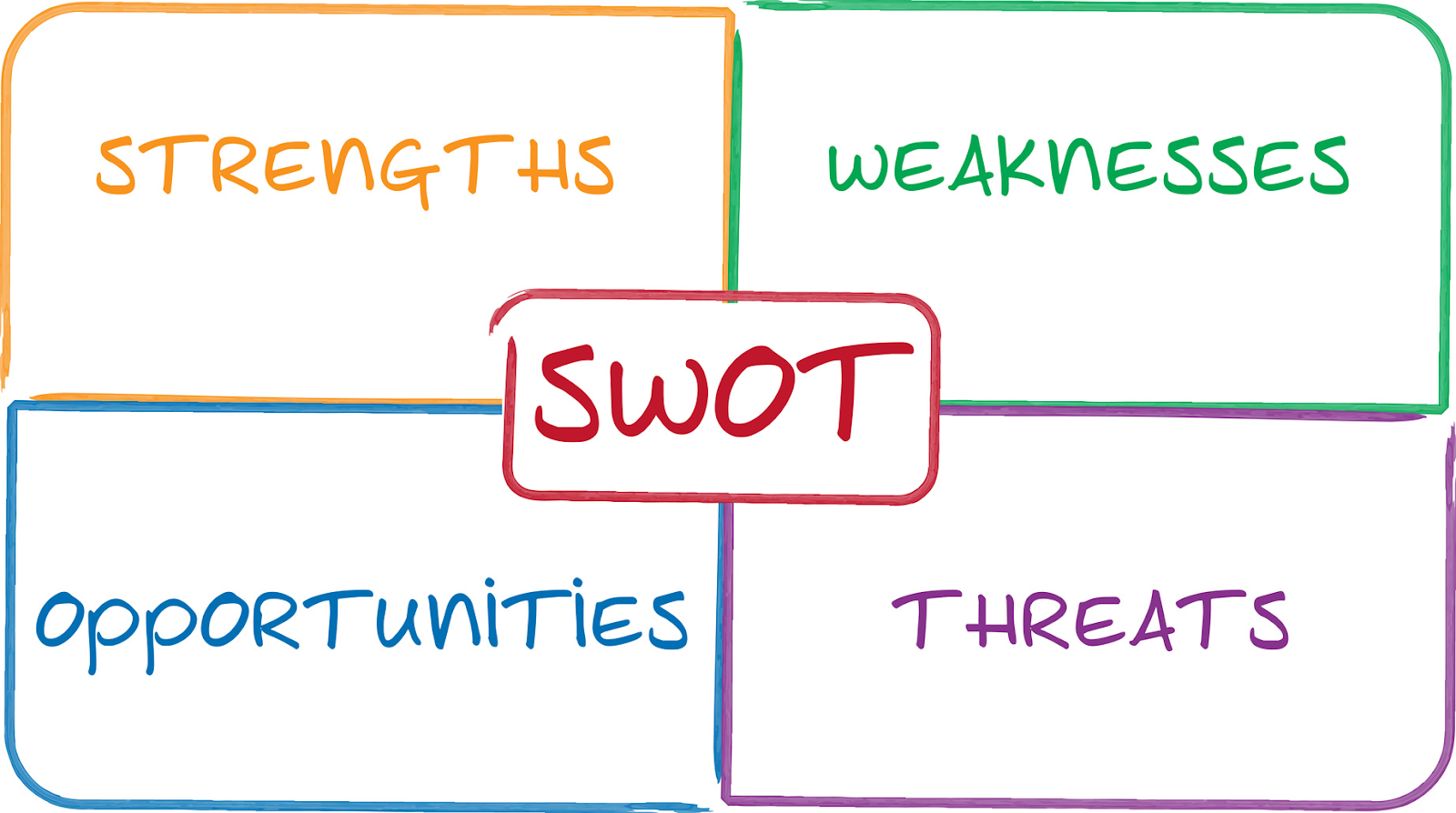 Analysing Your Internal Factors in SWOT