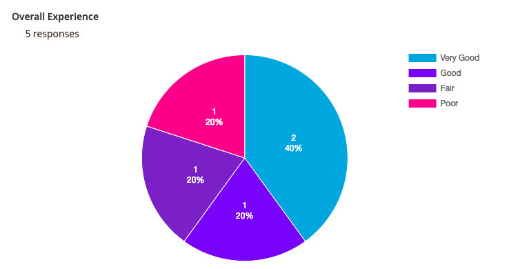 Analytics report of survey results