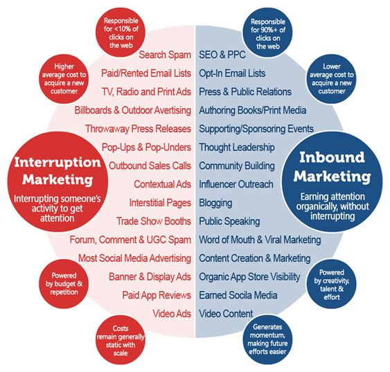 The modern B2B marketing