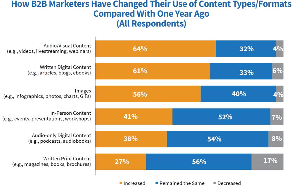 The development of content marketing