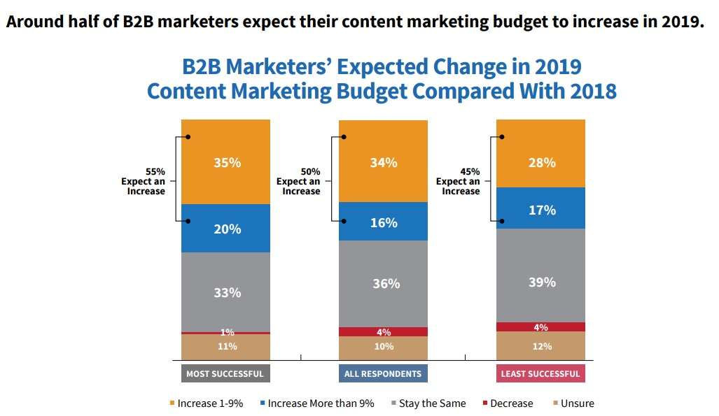 Expected change for content marketing budget in 2019
